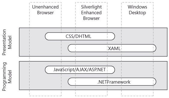 Presentation and Programming model for the web