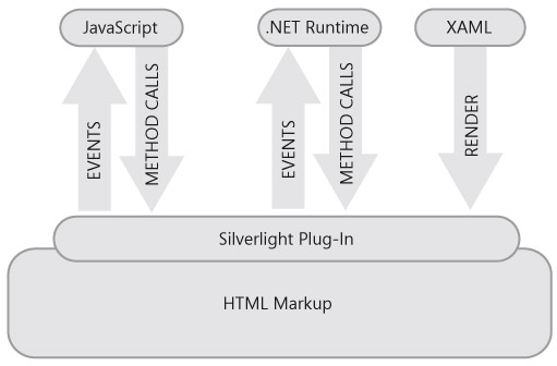 SL App Architecture