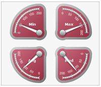 Sharepoint_multiple_gauge_areas