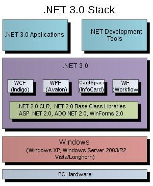 .Net 3.0 Stack