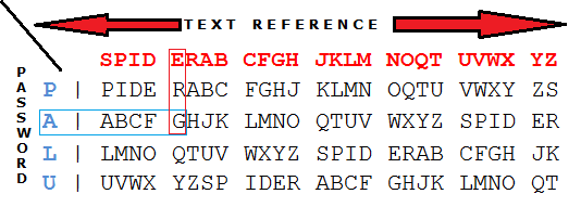 Vigenere cipher advance EXAMPLE TABLE2