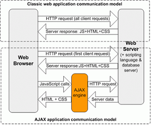 Classic Web Application Model Vs Ajax Communication Model
