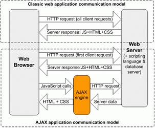 Classic Web Application Model Vs Ajax Communication Model