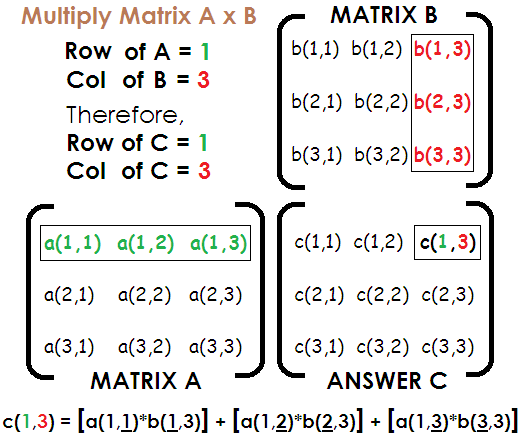 Multiply 2 Matrices Concept