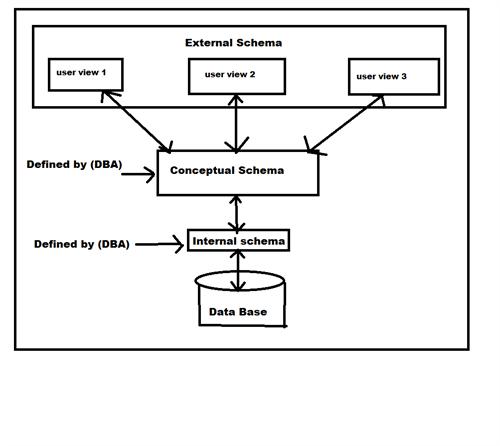 Dbms Data Base Management System Architecture