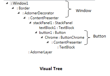 Visual Tree