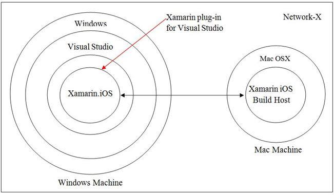 Using Visual Studio with Xamarin plug-in for Xamarin.iOS development.