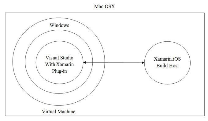 Using Windows virtually inside Mac to use Visual Studio with Xamarin plug-in.