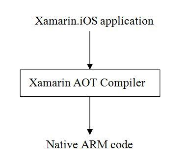 Working of AOT Compiler.