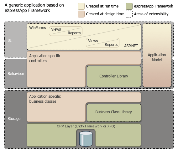 XAF application stack