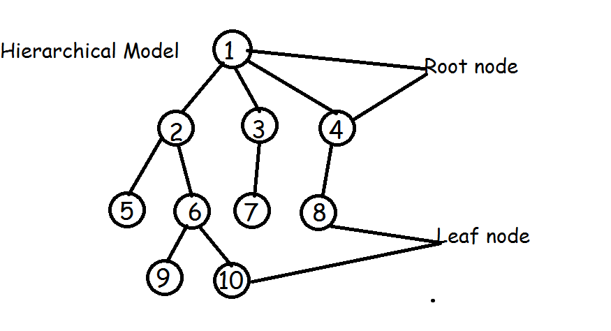 Hierarchical Model or Tree structure