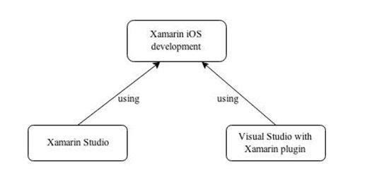 IDEs for Xamarin.iOS app development.