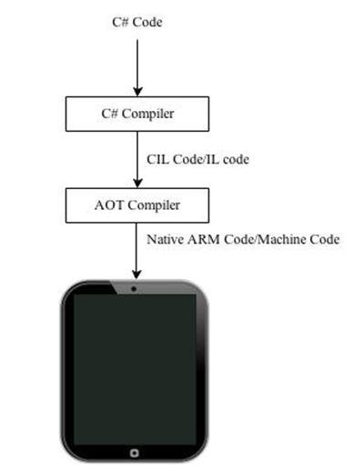 Process of converting C# code to Native ARM Code for iPad.