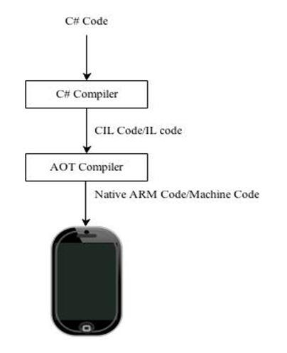 Process of converting C# code to Native ARM Code for iPhone.